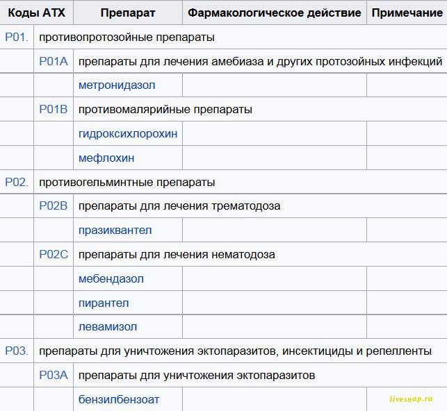 Перечень ЖНВЛП